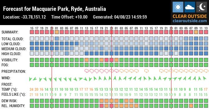 Forecast for Macquarie Park NSW, Australia (-33.78,151.12)