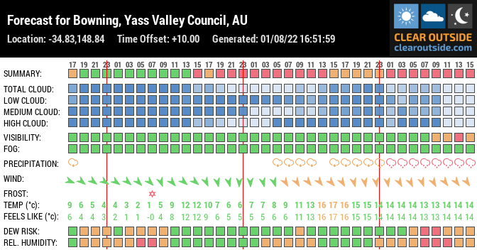 Forecast for Bowning, Yass Valley Council, AU (-34.83,148.84)