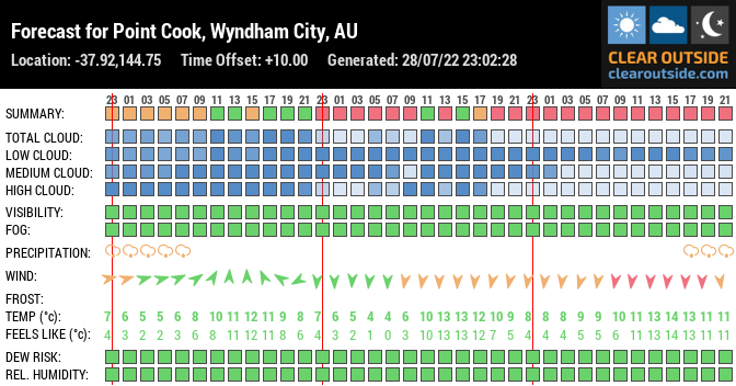 Forecast for Point Cook, Wyndham City, AU (-37.92,144.75)