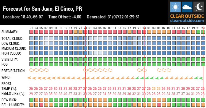 Forecast for San Juan, El Cinco, PR (18.40,-66.07)