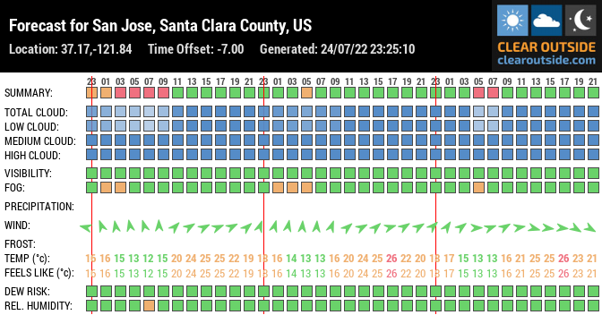 Forecast for San Jose, Santa Clara County, US (37.17,-121.84)