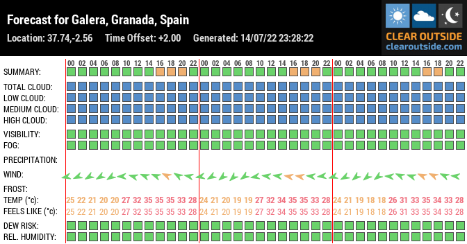 Forecast for Galera, Granada, Spain (37.74,-2.56)