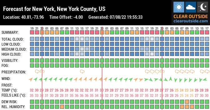 Forecast for New York, New York County, US (40.81,-73.96)