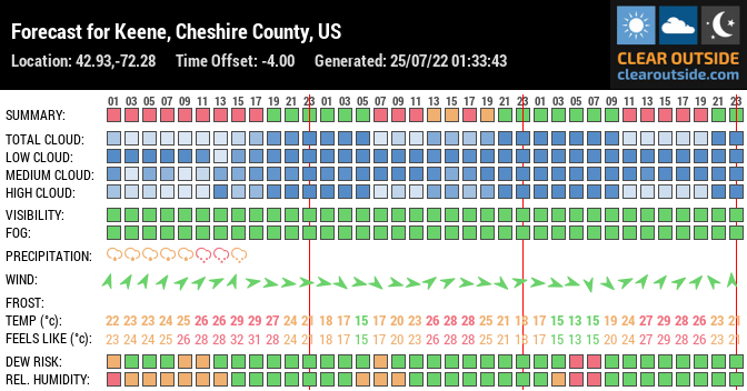 Forecast for Keene, Cheshire County, US (42.93,-72.28)