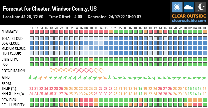Forecast for Chester, Windsor County, US (43.26,-72.60)