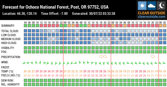 Forecast for Ochoco National Forest, Post, OR 97752, USA (44.30,-120.14)