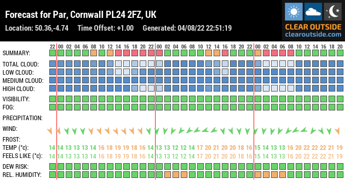 Forecast for Par, Cornwall PL24 2FZ, UK (50.36,-4.74)