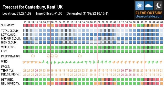 Forecast for Canterbury, Kent, UK (51.28,1.08)