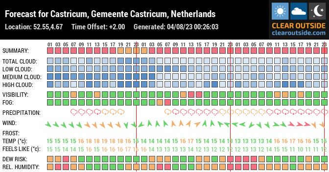 Forecast for Castricum, Castricum, NL (52.55,4.67)