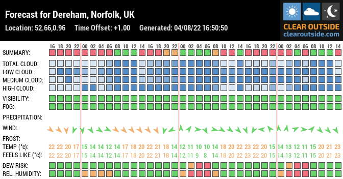 Forecast for Dereham, Norfolk, UK (52.66,0.96)