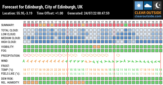 Forecast for Edinburgh, City of Edinburgh, UK (55.95,-3.19)