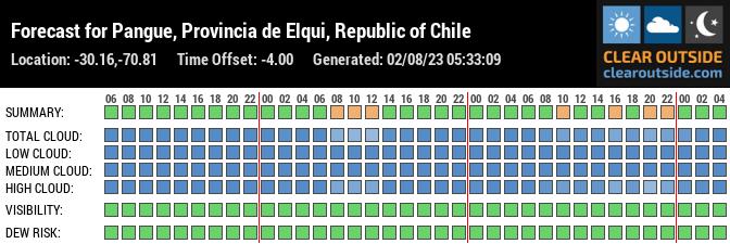 Forecast for Vicuña, Región de Coquimbo, Chile (-30.16,-70.81)