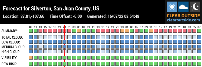 Forecast for Silverton, San Juan County, US (37.81,-107.66)