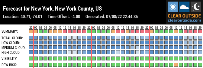 Forecast for New York, New York County, US (40.71,-74.01)