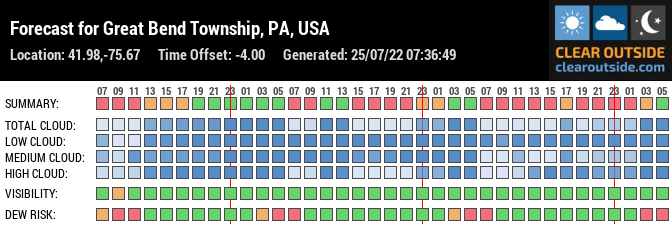 Forecast for Great Bend Township, PA, USA (41.98,-75.67)