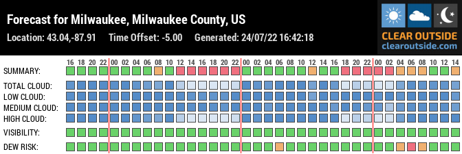 Forecast for Milwaukee, Milwaukee County, US (43.04,-87.91)