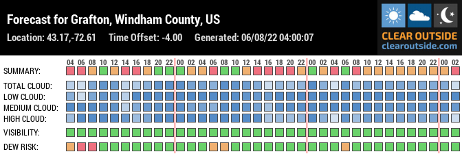Forecast for Grafton, Windham County, US (43.17,-72.61)