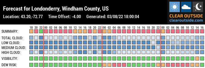 Forecast for Londonderry, Windham County, US (43.20,-72.77)