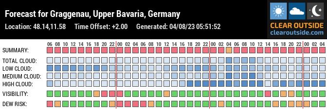 Forecast for Munich, Upper Bavaria, DE (48.14,11.58)