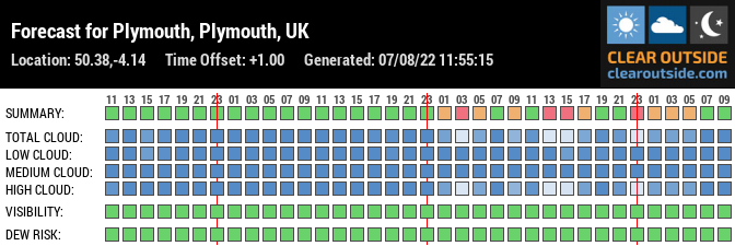 Forecast for Plymouth, Plymouth, UK (50.38,-4.14)