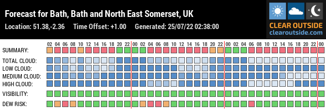 Forecast for Bath, Bath and North East Somerset, UK (51.38,-2.36)