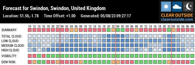 Forecast for Swindon, Wiltshire, UK (51.56,-1.78)