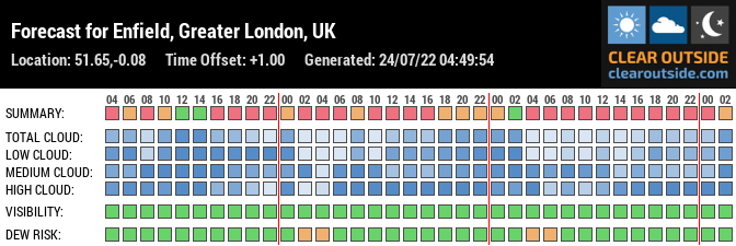 Forecast for Enfield, Greater London, UK (51.65,-0.08)