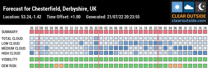 Forecast for Chesterfield, Derbyshire, UK (53.24,-1.42)