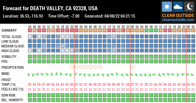 Forecast for DEATH VALLEY, CA 92328, USA (36.53,-116.93)