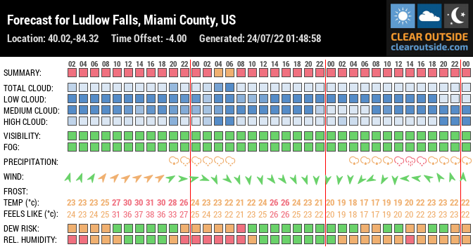 Forecast for Ludlow Falls, Miami County, US (40.02,-84.32)
