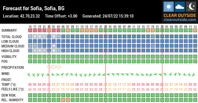 Forecast for Sofia, Sofia, BG (42.70,23.32)