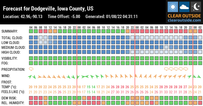 Forecast for Dodgeville, Iowa County, US (42.96,-90.13)