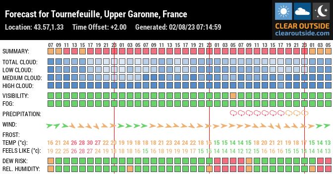 Forecast for Tournefeuille, Haute-Garonne, FR (43.57,1.33)