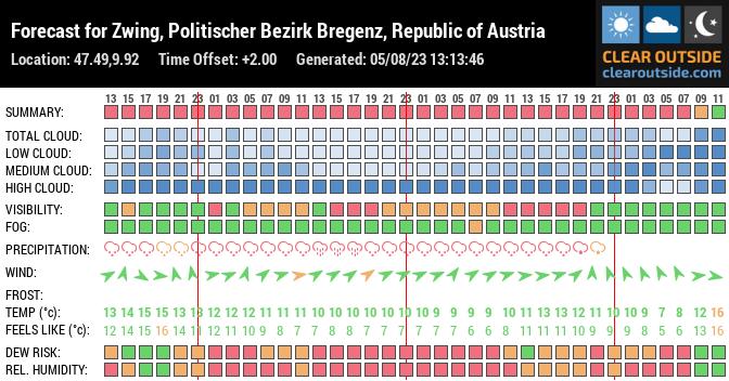 Forecast for 6942, Austria (47.49,9.92)