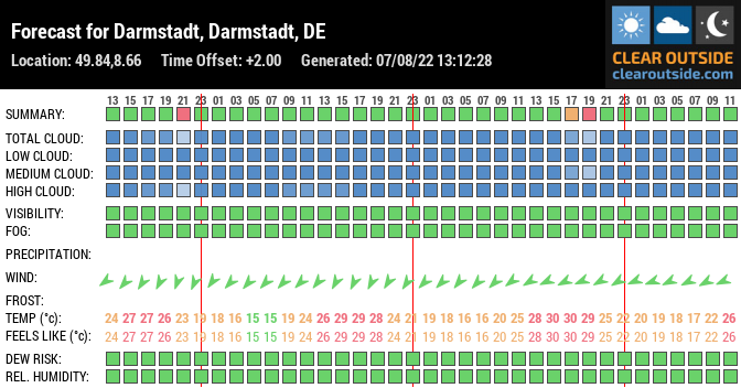 Forecast for Darmstadt, Darmstadt, DE (49.84,8.66)