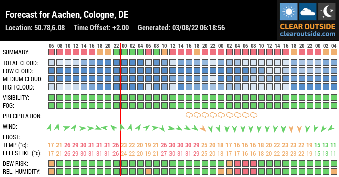 Forecast for Aachen, Cologne, DE (50.78,6.08)