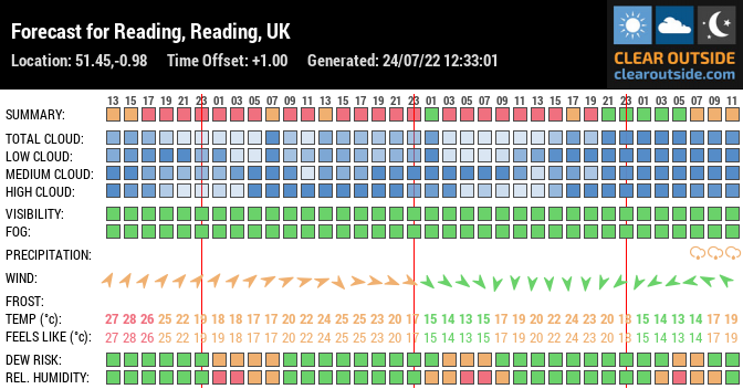 Forecast for Reading, Reading, UK (51.45,-0.98)