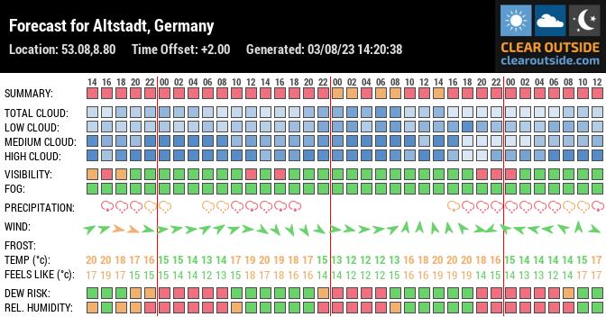 Forecast for Altstadt, Bremen, Germany (53.08,8.80)