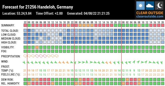 Forecast for 21256 Handeloh, Germany (53.24,9.84)