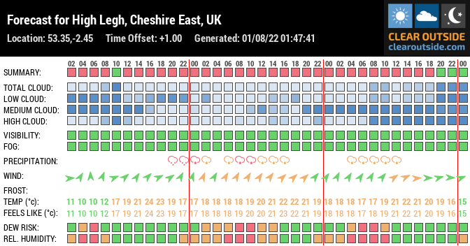 Forecast for High Legh, Cheshire East, UK (53.35,-2.45)