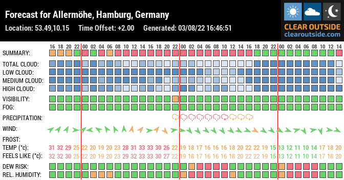 Forecast for Allermöhe, Hamburg, Germany (53.49,10.15)