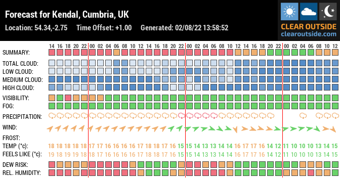 Forecast for Kendal, Cumbria, UK (54.34,-2.75)