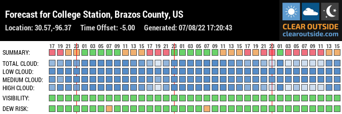 Forecast for College Station, Brazos County, US (30.57,-96.37)