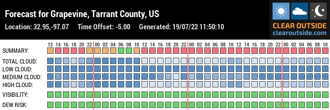 Forecast for Grapevine, Tarrant County, US (32.95,-97.07)