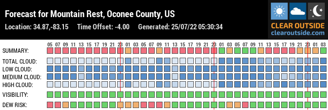 Forecast for Mountain Rest, Oconee County, US (34.87,-83.15)