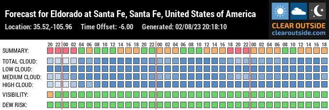 Forecast for Eldorado at Santa Fe, Santa Fe County, US (35.52,-105.96)