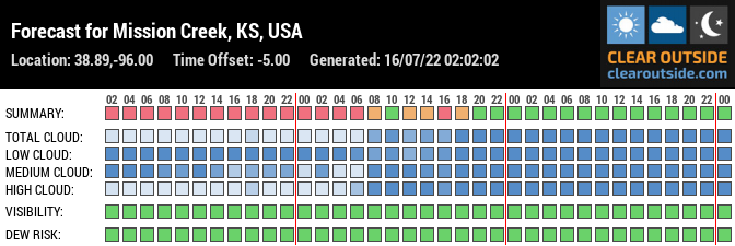 Forecast for Mission Creek, KS, USA (38.89,-96.00)
