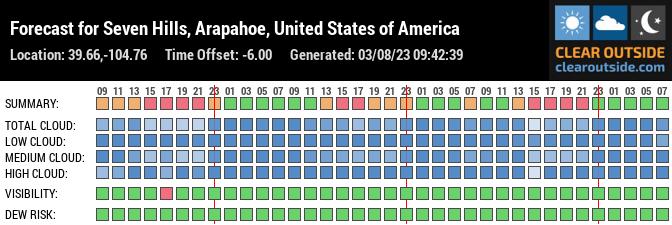 Forecast for Aurora, Arapahoe County, US (39.66,-104.76)