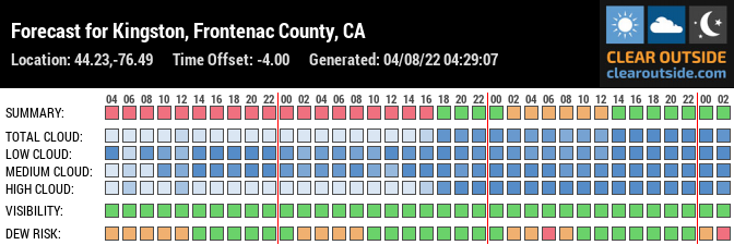 Forecast for Kingston, Frontenac County, CA (44.23,-76.49)