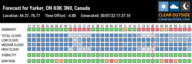 Forecast for Yarker, ON K0K 3N0, Canada (44.37,-76.77)